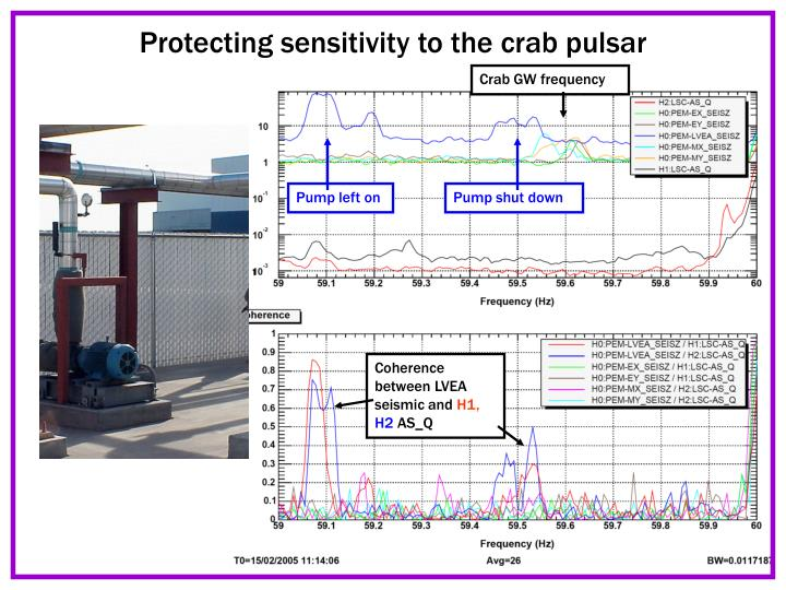 Protecting sensitivity to the crab pulsar