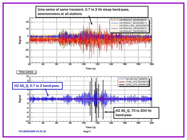 time series of same transient, 0.7 to 2 Hz steep band-pass, seismometers at all stations