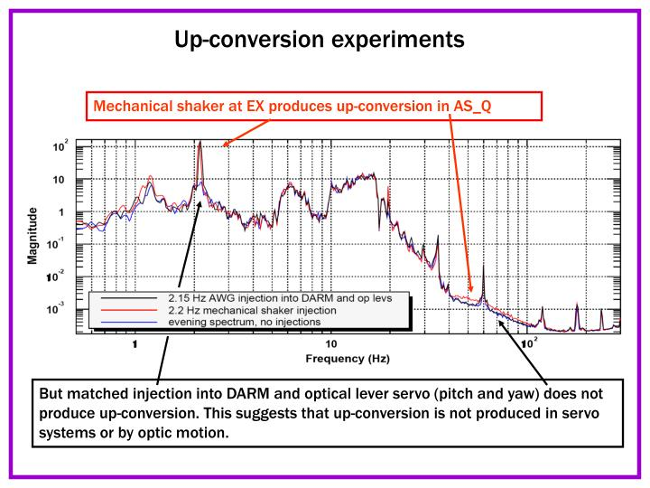 Up-conversion experiments