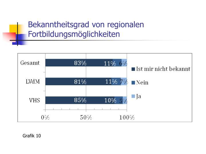 Bekanntheitsgrad von regionalen Fortbildungsmöglichkeiten