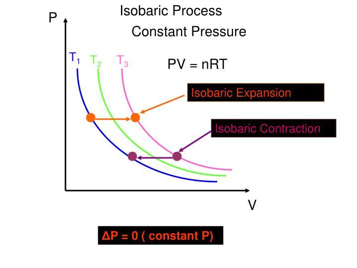 Isobaric Process