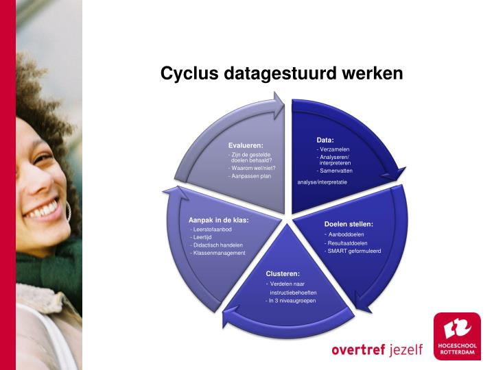 Cyclus datagestuurd werken