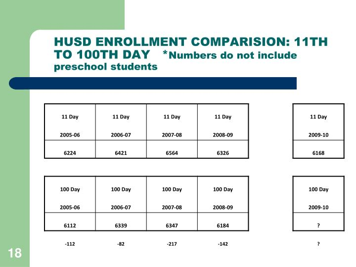 HUSD ENROLLMENT COMPARISION: 11TH TO 100TH DAY   *