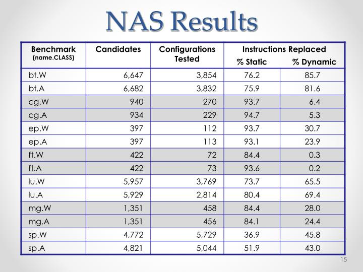 NAS Results