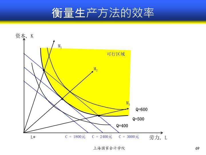 衡量生产方法的效率