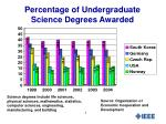 percentage of undergraduate science degrees awarded