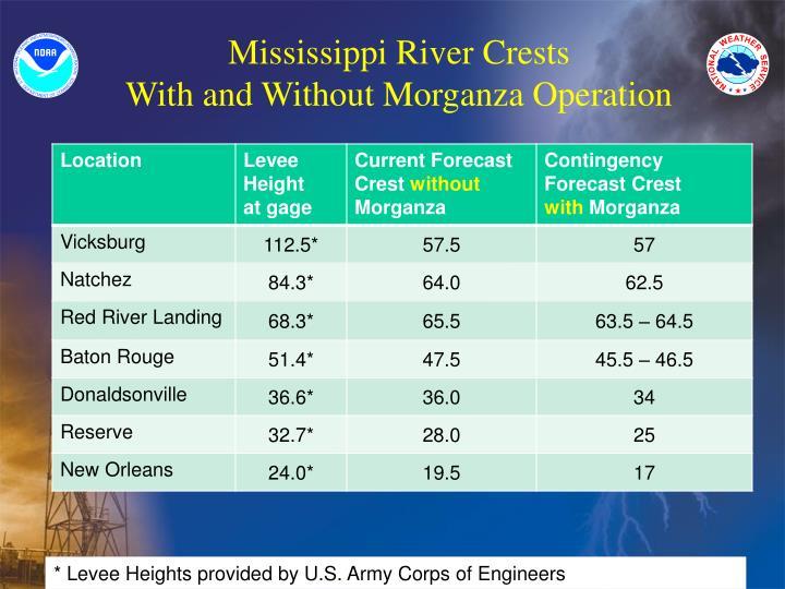 Mississippi River Crests