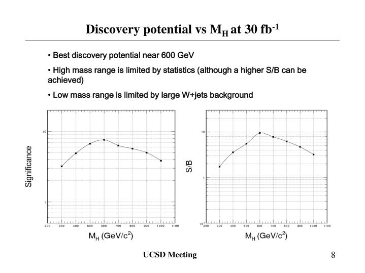 Discovery potential vs M