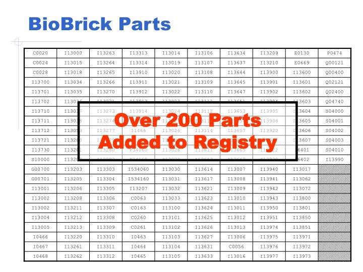 BioBrick Parts