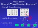 what stores does a 3 valued structure represent2