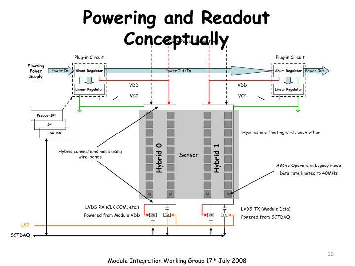 Powering and Readout Conceptually