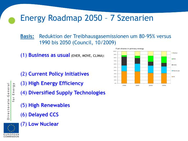 Energy Roadmap 2050 – 7 Szenarien