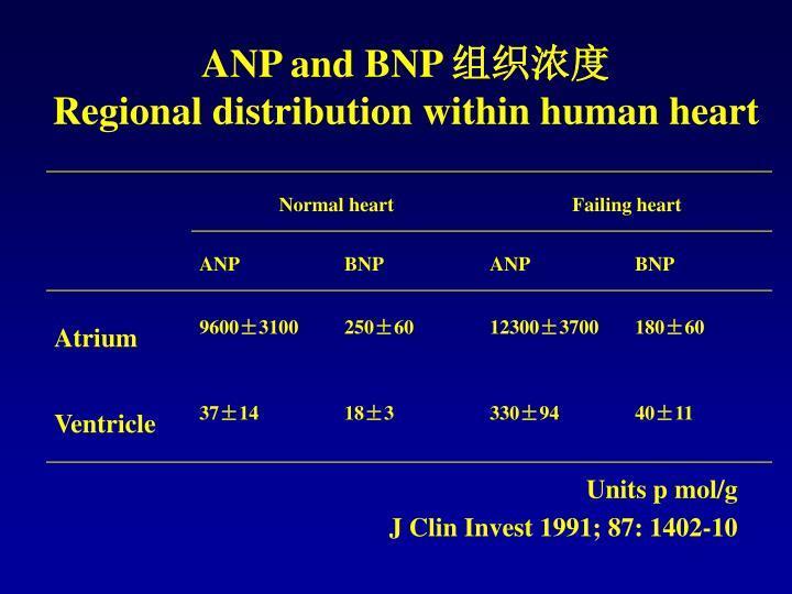 ANP and BNP