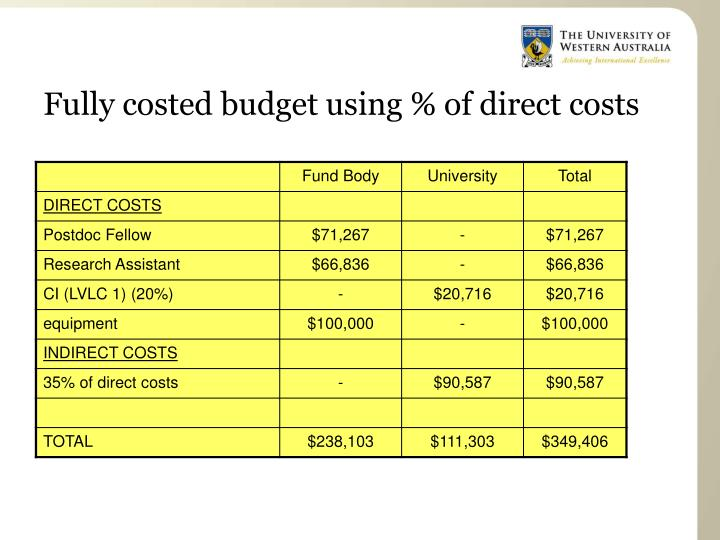 Fully costed budget using % of direct costs