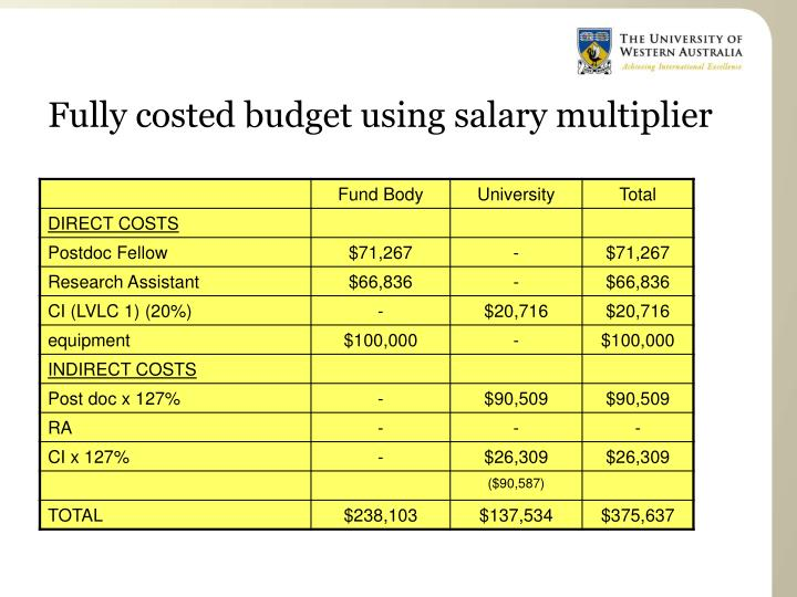 Fully costed budget using salary multiplier