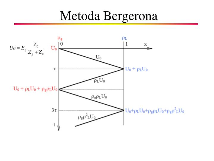 Metoda Bergerona