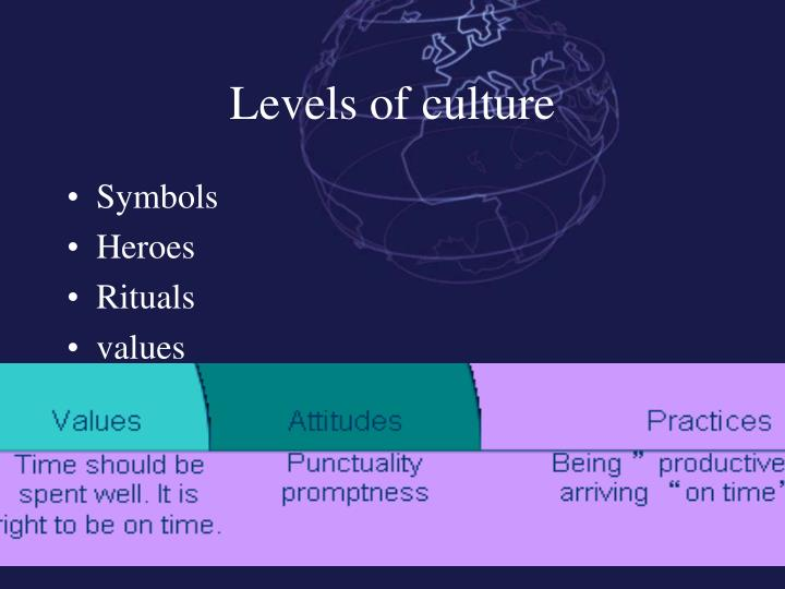 Levels of culture