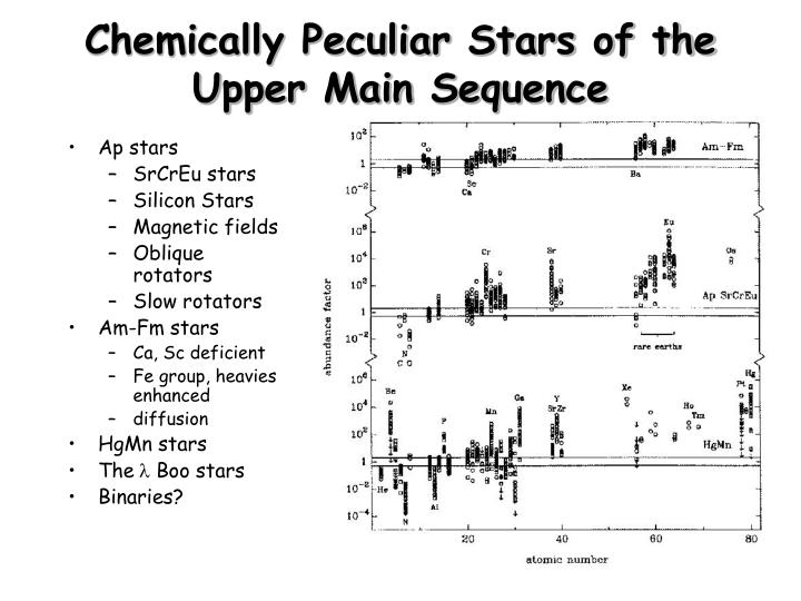 Chemically peculiar stars of the upper main sequence