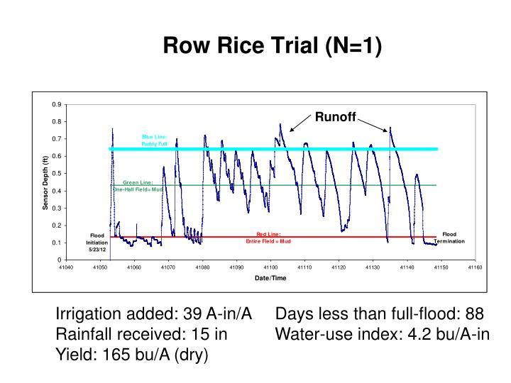 Row Rice Trial (N=1)