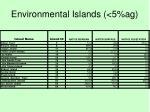 environmental islands 5 ag