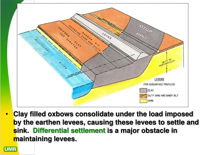 Clay filled oxbows consolidate under the load imposed by the earthen levees, causing these levees to settle and sink.