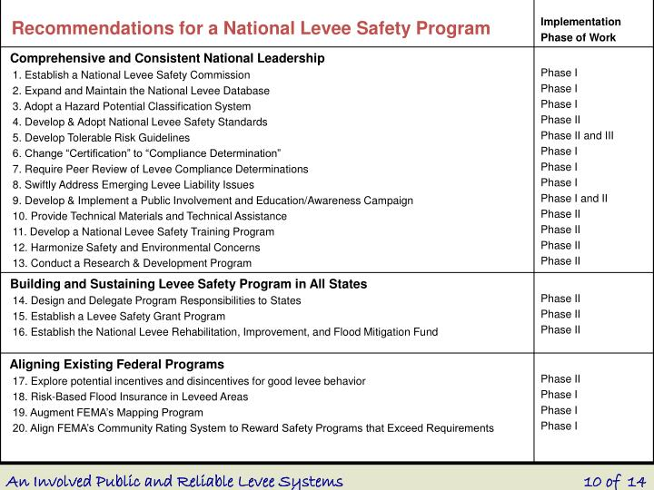 An Involved Public and Reliable Levee Systems