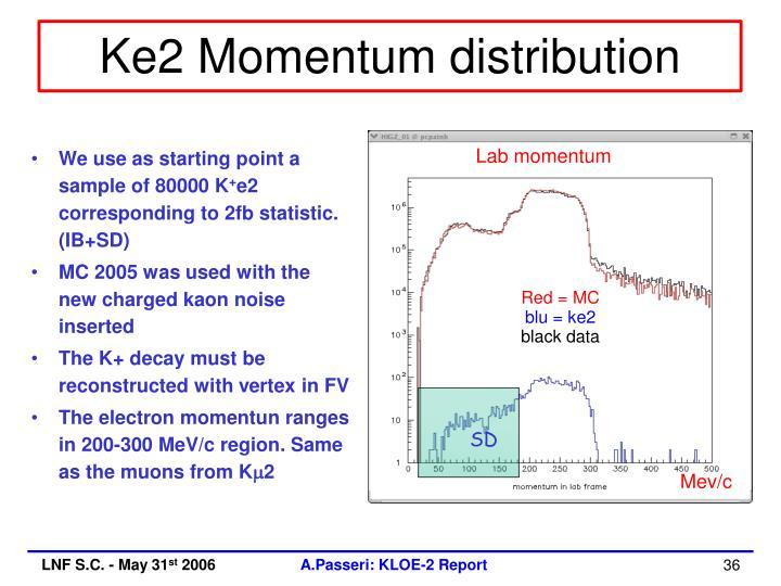 Ke2 Momentum distribution