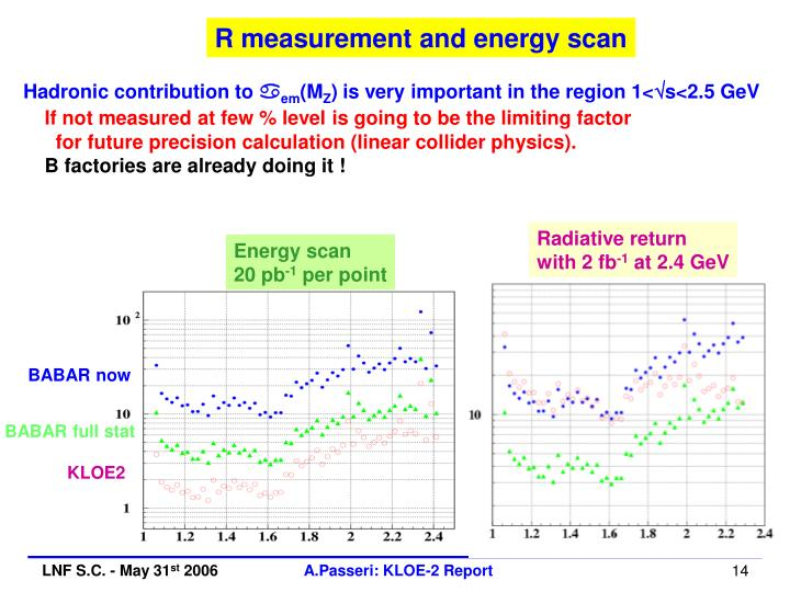 R measurement and energy scan