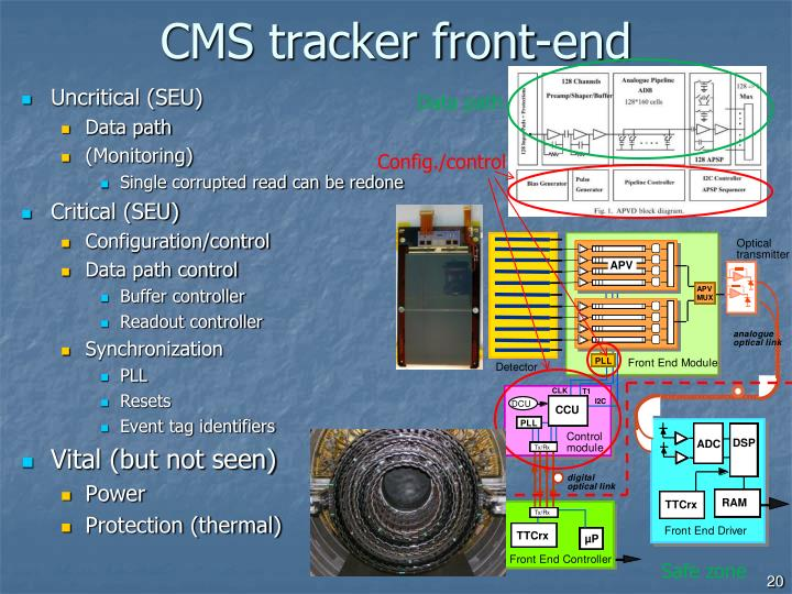 CMS tracker front-end