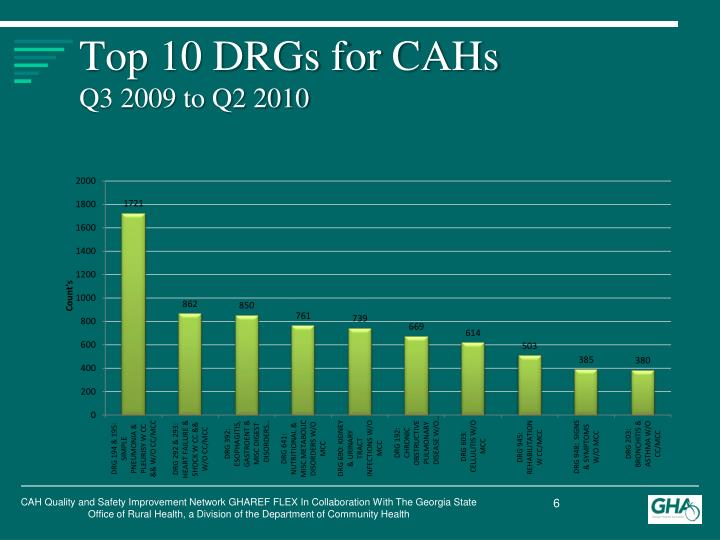 Top 10 DRGs for CAHs