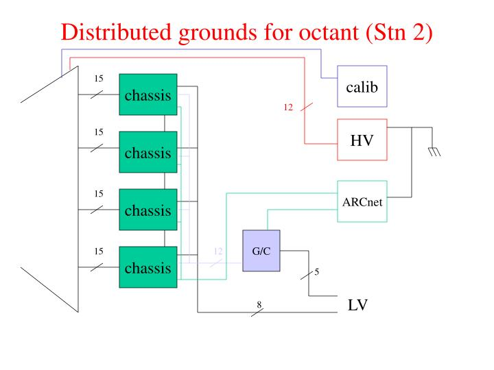 Distributed grounds for octant (Stn 2)