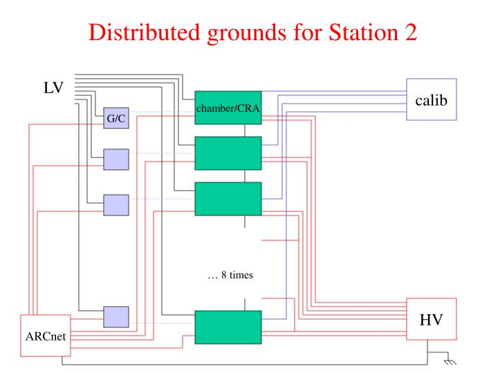 Distributed grounds for Station 2
