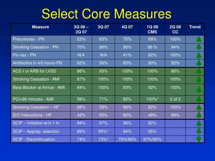 Select Core Measures