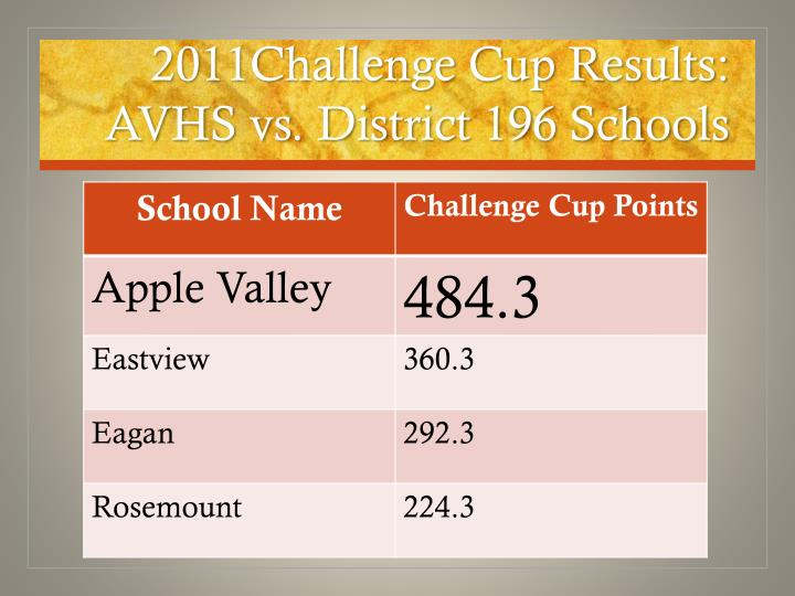 2011Challenge Cup Results: