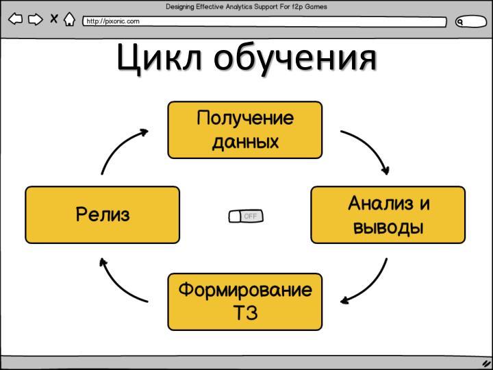 Цикл обучения