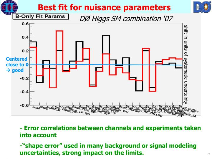Best fit for nuisance parameters