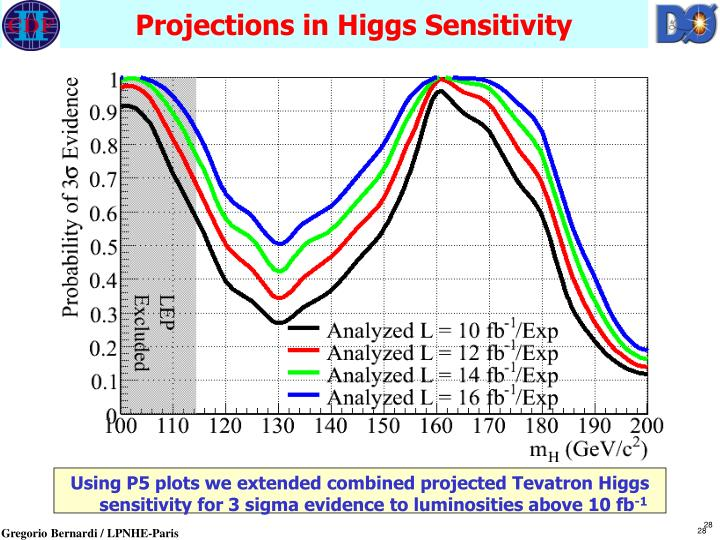Projections in Higgs Sensitivity