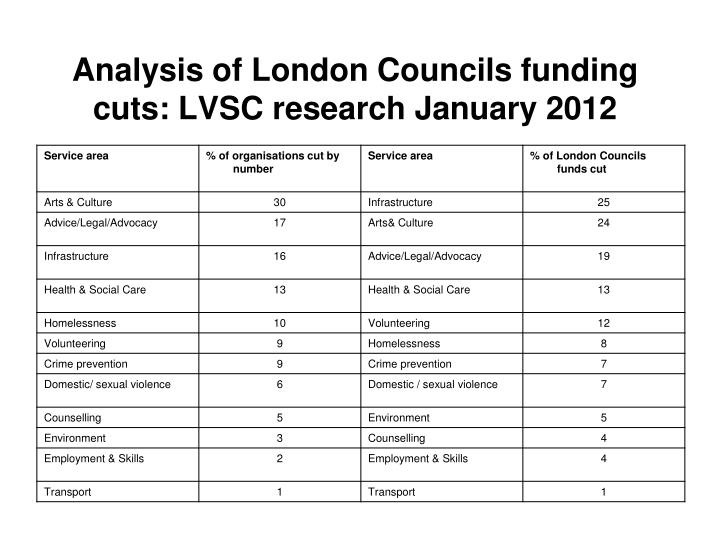 Analysis of London Councils funding cuts: LVSC research January 2012