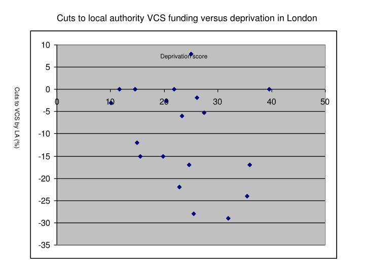 Cuts to local authority VCS funding versus deprivation in London
