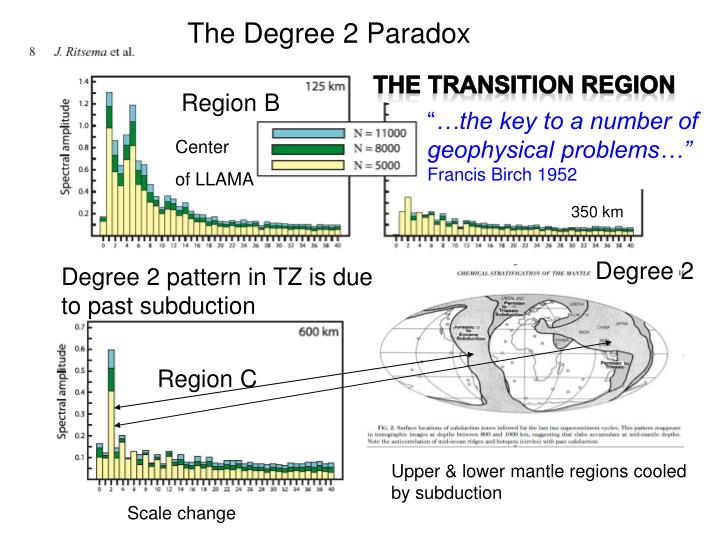 The Degree 2 Paradox