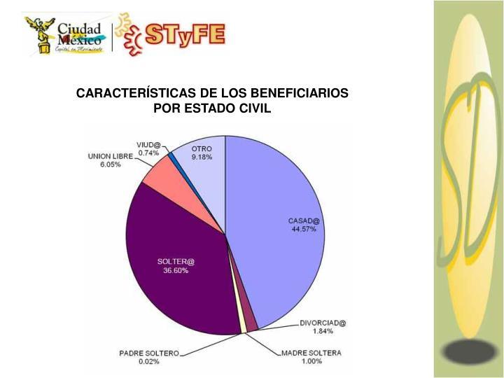 CARACTERÍSTICAS DE LOS BENEFICIARIOS