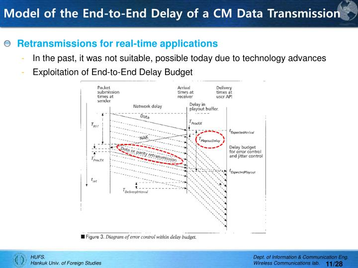 Model of the End-to-End Delay of a CM Data Transmission