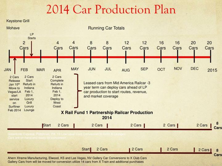 2014 Car Production Plan