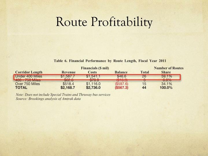 Route Profitability