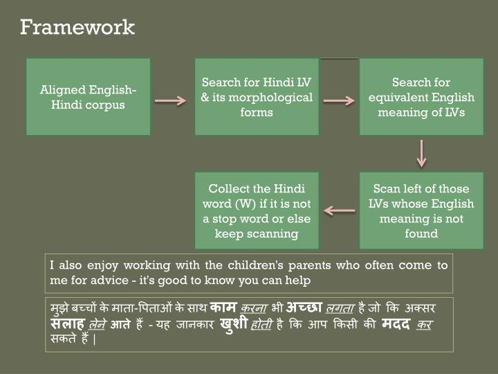 Aligned English-Hindi corpus