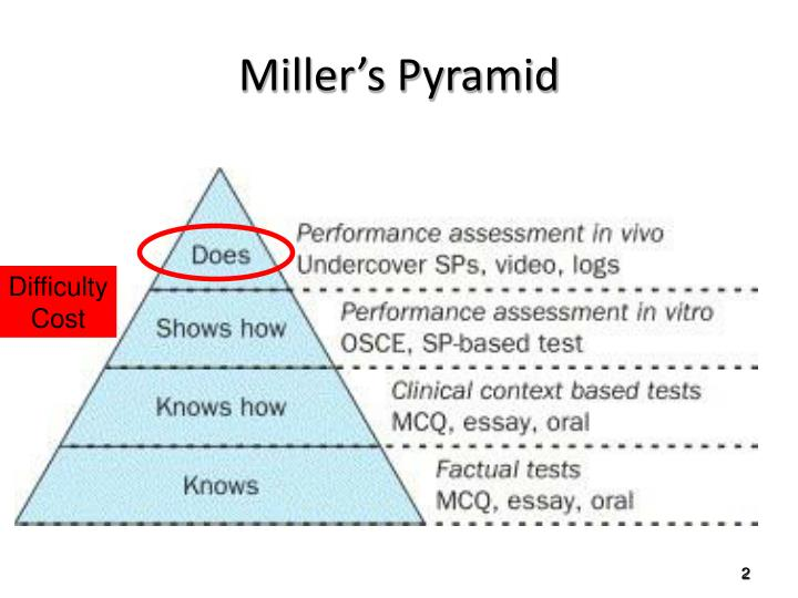 Miller s pyramid