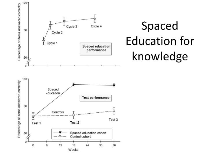 Spaced Education for knowledge