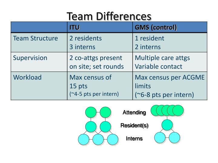 Team Differences