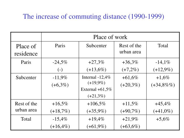 The increase of commuting distance (1990-1999)