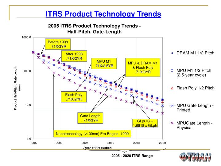 ITRS Product Technology Trends